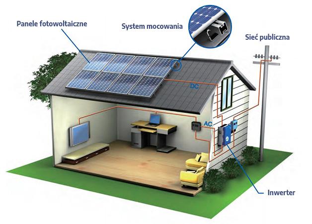 how solar work